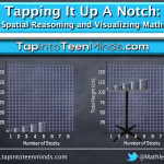 Tapping It Up A Notch | Spatial Reasoning and Visualizing Math