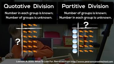 The Progression of Division | From Fair Sharing to Arrays, Area Models and Long Division