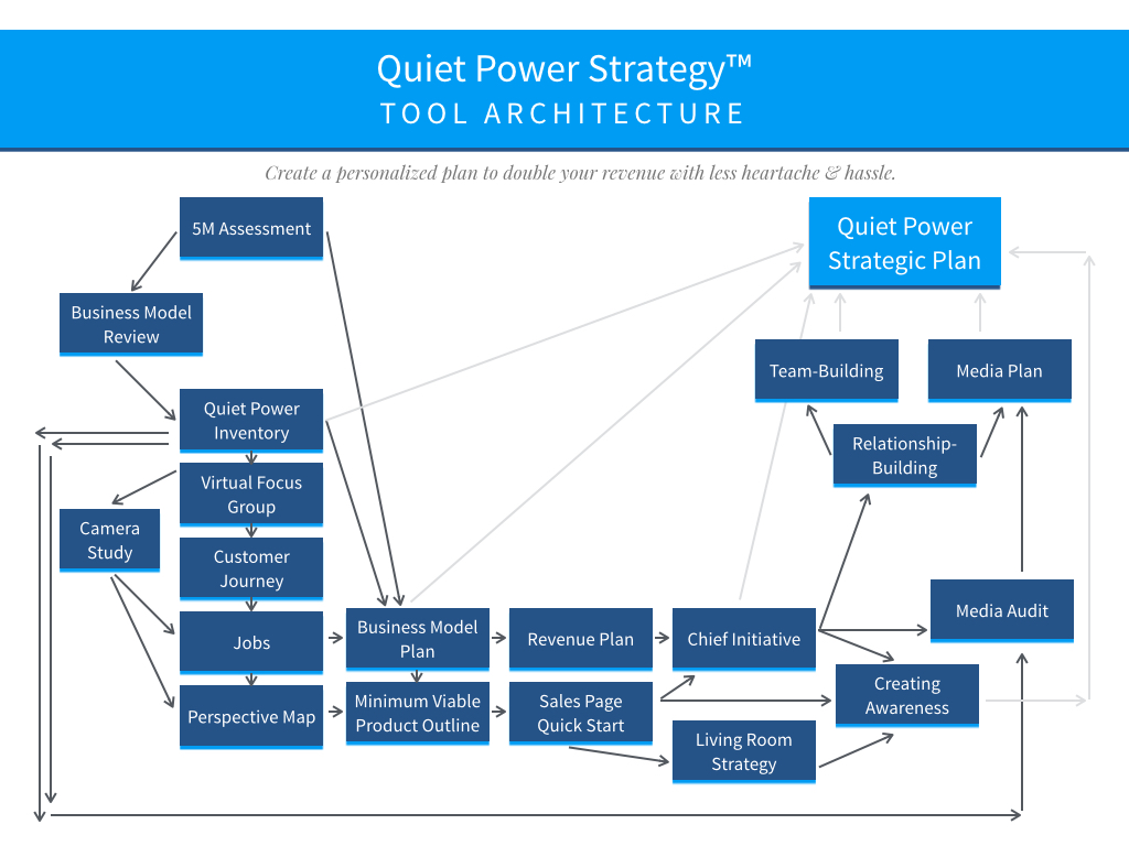 Quiet Power Strategy™ Tool Architecture