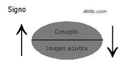 Concepto-imagen acústica