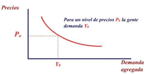 Curva de demanda agregada