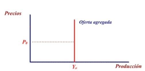 Curva de oferta a largo plazo