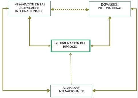 Estrategia de globalización de empresas