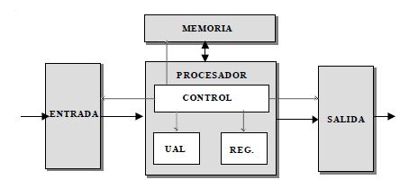 Estructura básica de un computador convencional