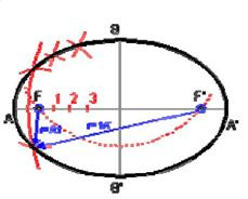 Método de los puntos