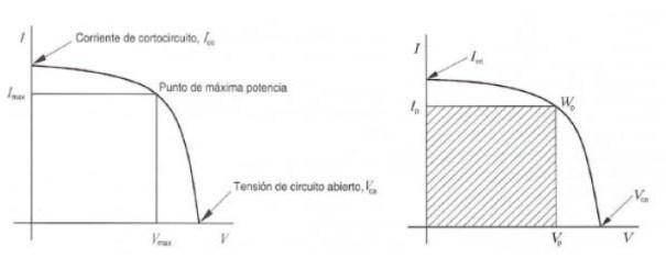 Parámetros de una célula solar