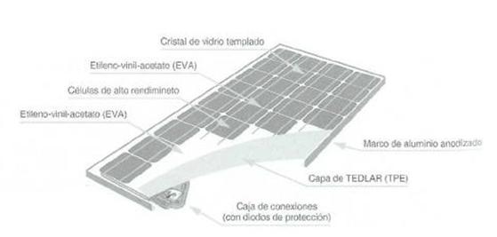 Sección de un módulo fotovoltaico