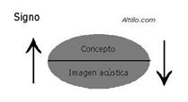 Signo en la semiótica