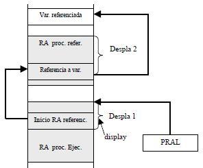 Acceso a variables escalares no locales (dirección)