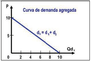 Curva de demanda agregada