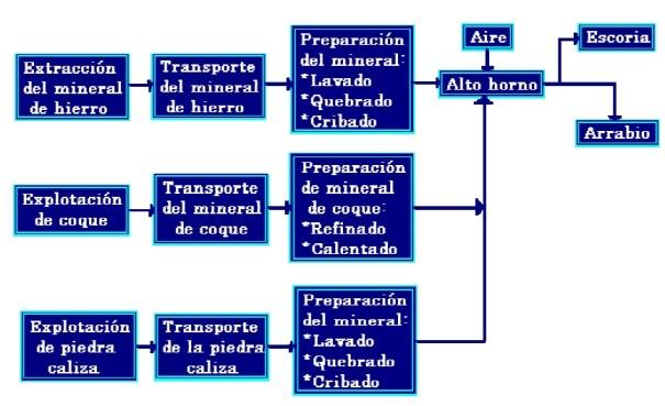 Diagrama de la Producción del Acero