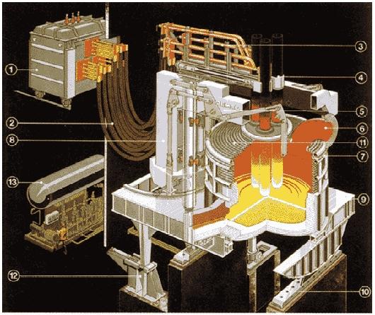 Diagrama de las partes de un horno de Arco Eléctrico