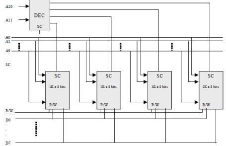 Diseño de una memoria de 4K x 8 bits
