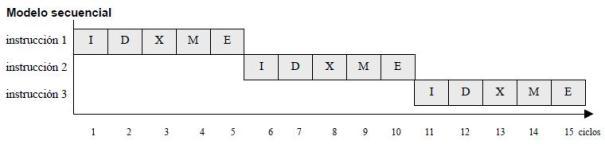 Modelo secuencial