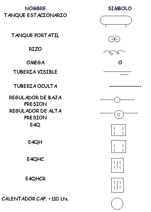 Simbología utilizada en instalaciones de gas l.p. 1