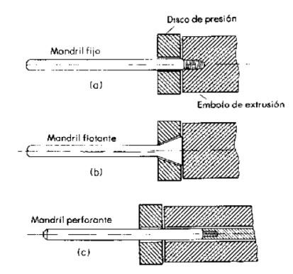 Tipos de arreglos de el mandril