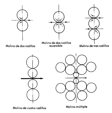 Tipos de molinos