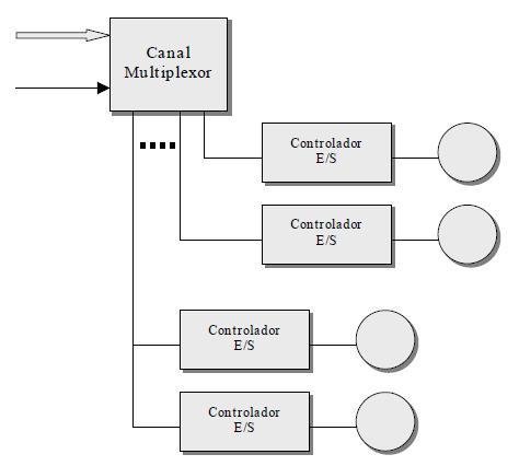 Canal multiplexor