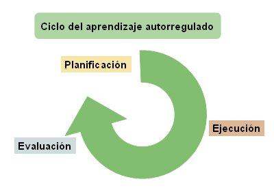 Ciclo del aprendizaje autoregulado