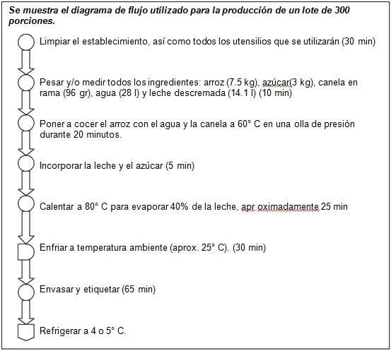 Diagrama de proceso de la empresa Postres Mexicanos