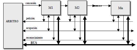 Protocolo de encadenamiento (daisy chaining) de cuatro señales