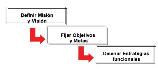 Relación entre misión, objetivo y estrategia