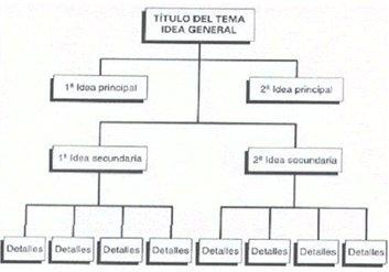 Esquemas de diagramas