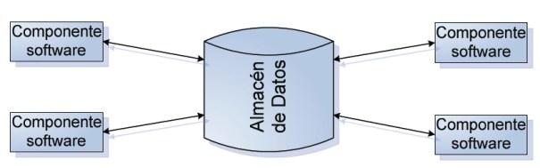 Arquitectura centrada en los datos