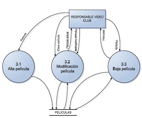 Diagrama de Flujo de Datos de Nivel 2