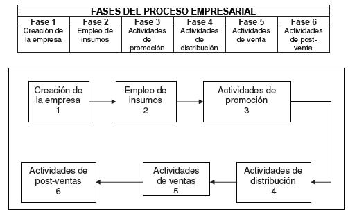 Fases del proceso empresarial