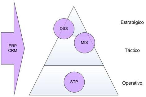 Pirámide de nivel de tipo de decisiones y sistemas de información