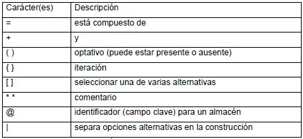 Símbolos del Diccionario de Datos