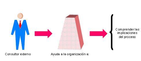 Consultoría de procesos