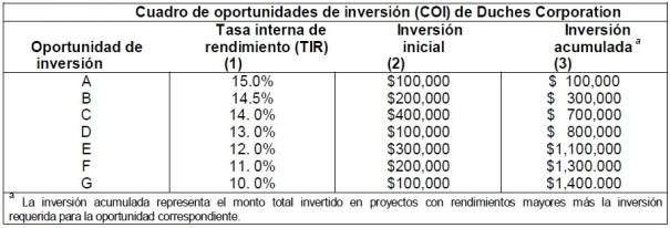 Cuadro de oportunidades de inversión (COI)