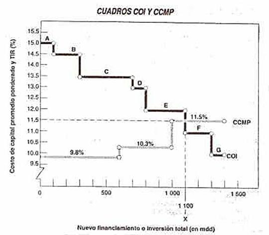 Cuadros COI y CCMP