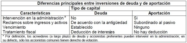 Diferencias principales entre inversiones de deuda y de aportación