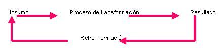 Modelo básico de retroalimentación de sistemas