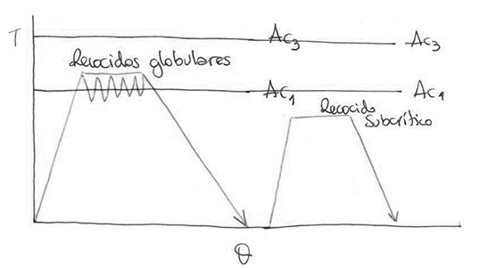 Recocidos globurales