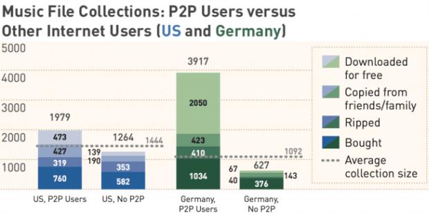 Music P2P e1350327016794 Estudo mostra que usuários que compartilham MP3 compram mais músicas que qualquer outro