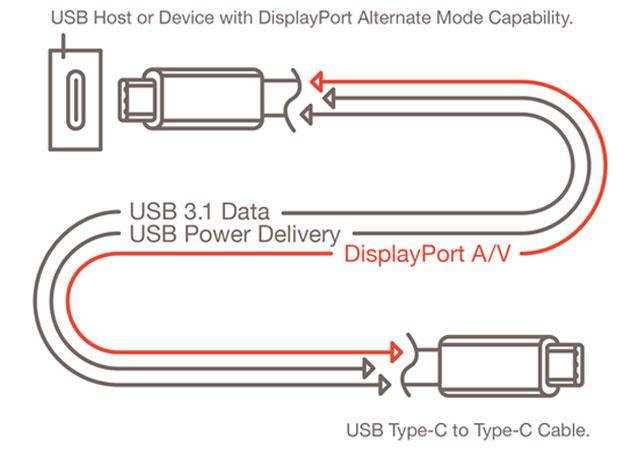 usb Vantagens do USB Type C: reversível, envia áudio e vídeo, e compatível com DisplayPort