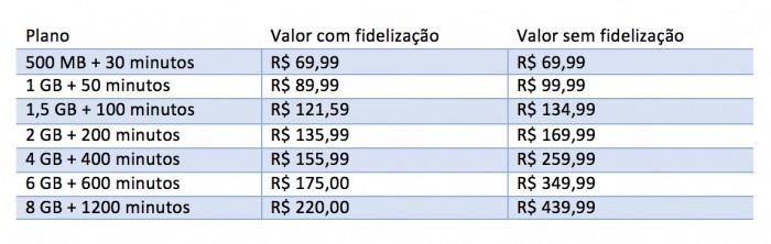 Valores referentes à cidade de São Paulo (DDD 11).