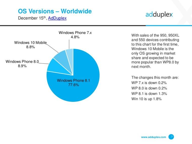 Cuota-de-mercado-de-cada-uno-de-lo-sistemas-operativos-para-moviles-de-Microsoft-Windows-Phone-y-Windows-10-Mobile