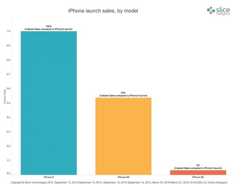 iphone-se-launch-sales-first-weekend