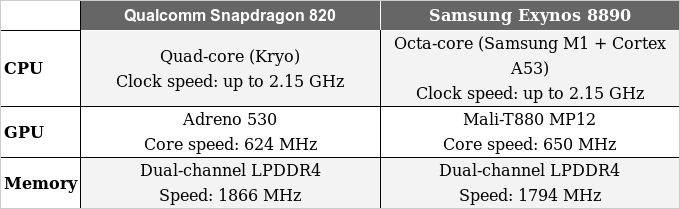Samsung Galaxy Note 7 Snapdragon 820 vs Exynos 8890 02