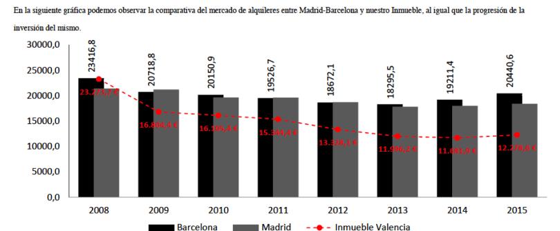 tasaciones-madrid-barcelona-valencia