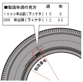 タイヤ 事故  点検4