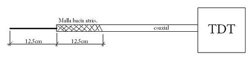 como-construir-una-antena-TDT-casera