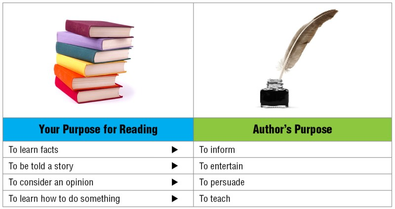 Author's Purpose Reading Chart