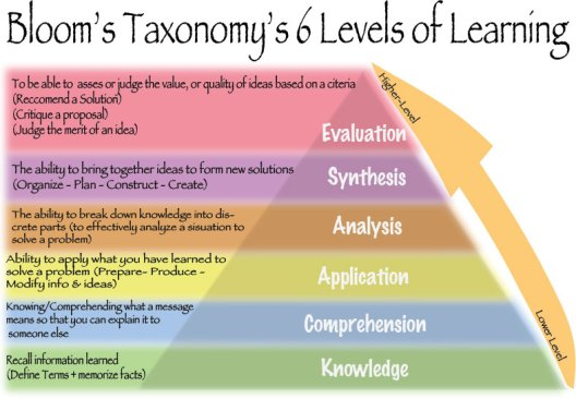 Bloom's Taxonomy's 6 Levels of Learning