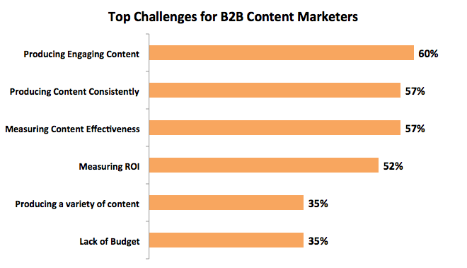 Top Challenges for B2B Content Marketers
